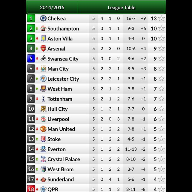 Premier League Table Before Round 6 this Weekend  #bpl #epl #englishpremierleague #barclayspremierleague #barclays #premierleague