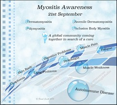 What does Myositis Awareness mean to you? (UnderstandingMyositis) Tags: pain fatigue autoimmune myositis chronicdisease chronicpain chronicillness skinrash autoimmunedisease myositisawareness