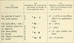 Anglų lietuvių žodynas. Žodis grimm's law reiškia grimm teisės lietuviškai.