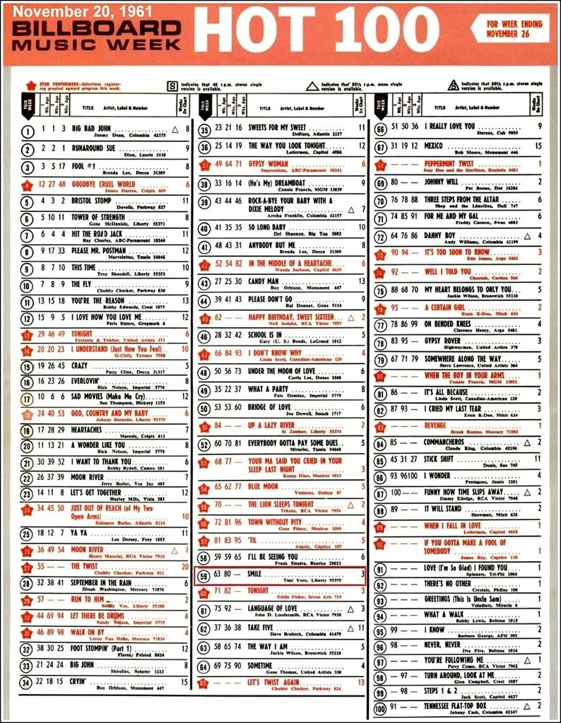 Bobby Vee - Legendary Masters Series