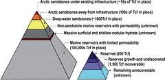 Gas Hydrates Resource Pyramid (NETL Multimedia) Tags: netl nationalenergytechnologylaboratory nationallab energylab energy research national laboratory fossilenergy fossilfuel science technology