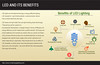 Infograph on LED and its Benefit (novelenergy) Tags: its led benefit infograph
