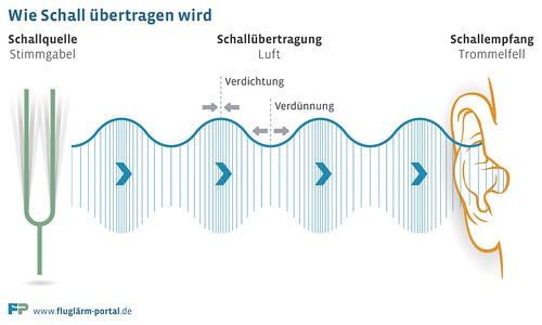 Wie Schall übertragen wird