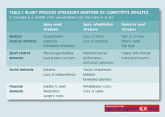 61MD09_3 (sportEX journals) Tags: rehabilitation sportex sportsinjury rehabilitiation sportstherapy socialsupport sportexmedicine