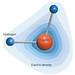 Atoms, Ions, Molecules, Forces Tutorials