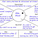 "Empathy Map • <a style=""font-size:0.8em;"" href=""http://www.flickr.com/photos/46970612@N06/15238100089/"" target=""_blank"">View on Flickr</a>"