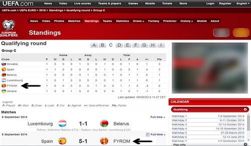 recognized only as FYROM by UEFA, UN, EU, FIBA, OLYMPIC COMMITTEE etc etc   #vardarska