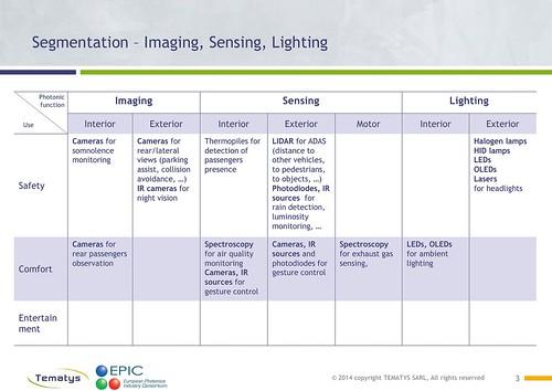 Photonics in Automotive - DRAFT Segmentation3