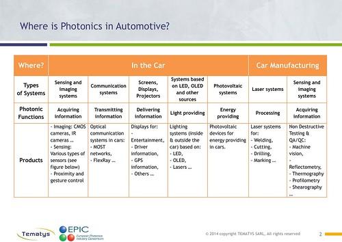 Photonics in Automotive - DRAFT Segmentation2
