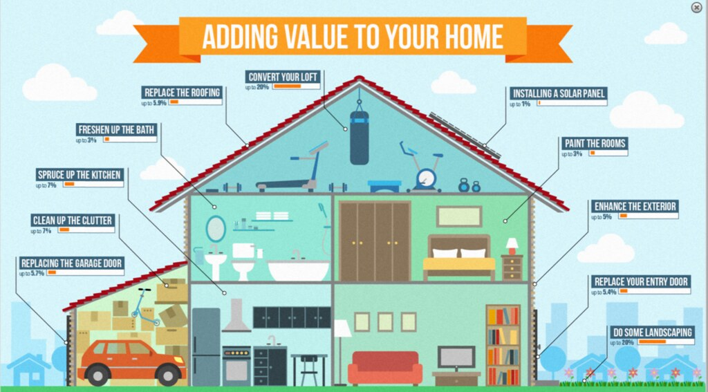 Lovely Attention Seller: Remodeling Projects To Increase Your Sales Price