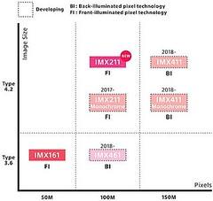 Sony Publishes Medium-Format Sensor Roadmap (Sasser Stills Boudoir) Tags: sony publishes mediumformat sensor roadmap