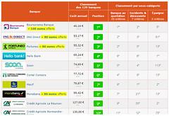 Palmars cBanque des banques les moins chres (cbanque.officiel) Tags: tarifs banques