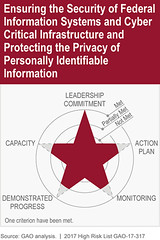 GAO's 2017 High Risk List: Ensuring the Security of Federal Information Systems and Cyber Critical Infrastructure and Protecting the Privacy of Personally Identifiable Information (U.S. GAO) Tags: gao governmentaccountabilityoffice usgovernmentaccountabilityoffice usgao unitedstatesgovernmentaccountabilityoffice government congress watchdog oversight governmentwatchdog gao17317 highrisklist cybercriticalinfrastructure pii personallyidentifiableinformation informationsystems