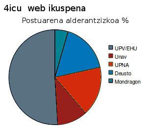 4icu-Visibilidad_eu