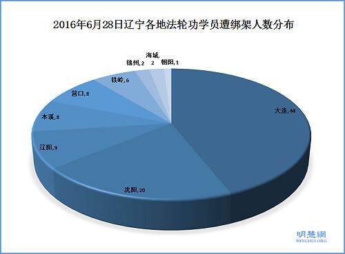 "辽宁""610""操控警察一日绑架百名法轮功学员 Liaoning Province: 101 Arrested in One Day"