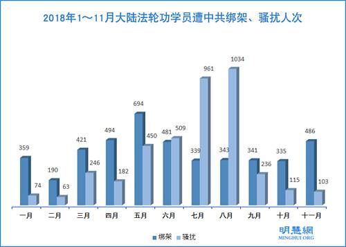 2018年11月486名法轮功学员被绑架 Minghui Report: 486 Falun Gong Practitioners Arrested in November 2018