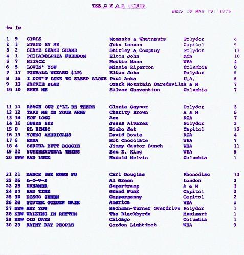 VOYAGEZ DANS LE TEMPS DE CFOM « Mon nouveau chum » (TOUT EN VIDÉO) THE CFOM THIRTY : MAY 19, 1975