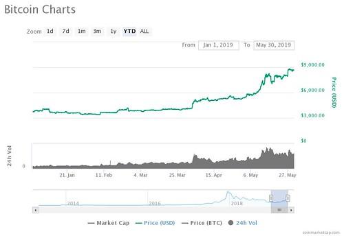 Sensational Crypto Bull Run Sees VC Chief Triple Down $30,000 Bitcoin Price
