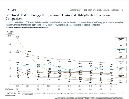 美國研究指出,核能發電將成為最貴的能源。擷取自L A Z A R D ' S L E V E L I Z E D C O S T O F E N E R G Y A N A LY S I S — V E R S I O N 1 2 . 0