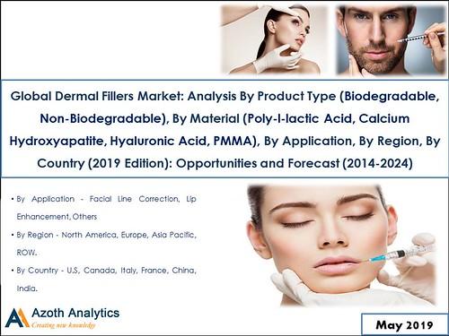 Global Dermal Fillers Market