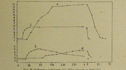 This image is taken from Page 197 of Atti del V Congresso internazionale di psicologia : tenuto in Roma dal 26 al 30 Aprile 1905