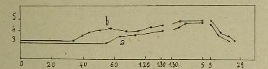 This image is taken from Page 199 of Atti del V Congresso internazionale di psicologia : tenuto in Roma dal 26 al 30 Aprile 1905