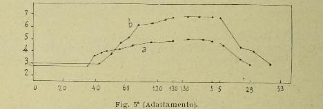 This image is taken from Page 198 of Atti del V Congresso internazionale di psicologia : tenuto in Roma dal 26 al 30 Aprile 1905