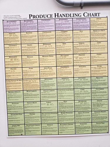 Costco Produce Handling Chart