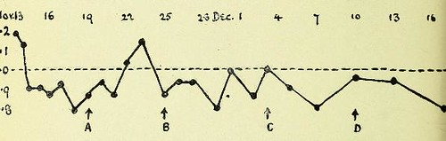 This image is taken from Page 2 of Serum and vaccine therapy in connection with diseases of the eye : the Middlemore prize essay, British Medical Association, 1911
