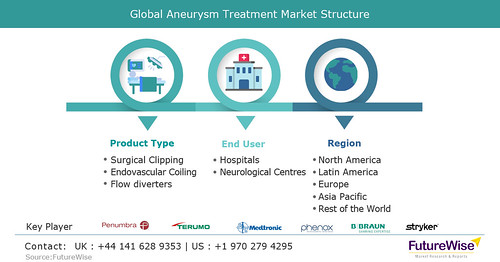 Global-Aneurysm-Treatment-Market-Structure