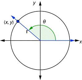 sine second quadrant